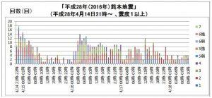 20160417震度1以上の地震01