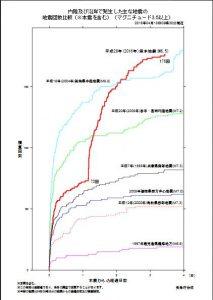 20160418積算の地震回数(比較)