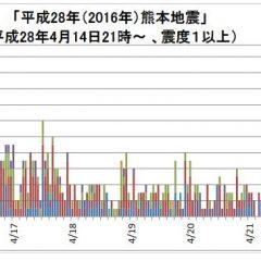 2016年4月22日13時30分現在地震回数